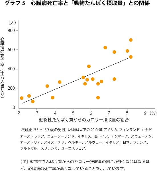 グラフ-心臓病