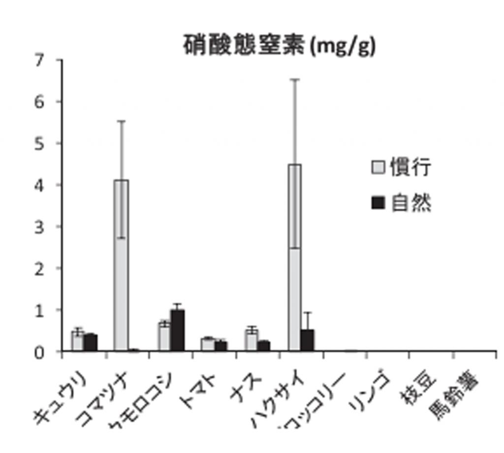 自然栽培と慣行栽培の硝酸態窒素濃度の比較