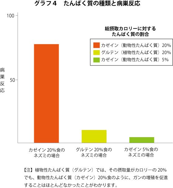 グラフ-カゼイン・グルテンの病巣反応比較