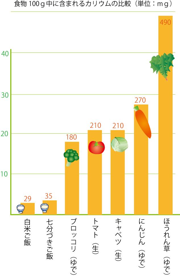 グラフーご飯と野菜の含有カリウム量比較