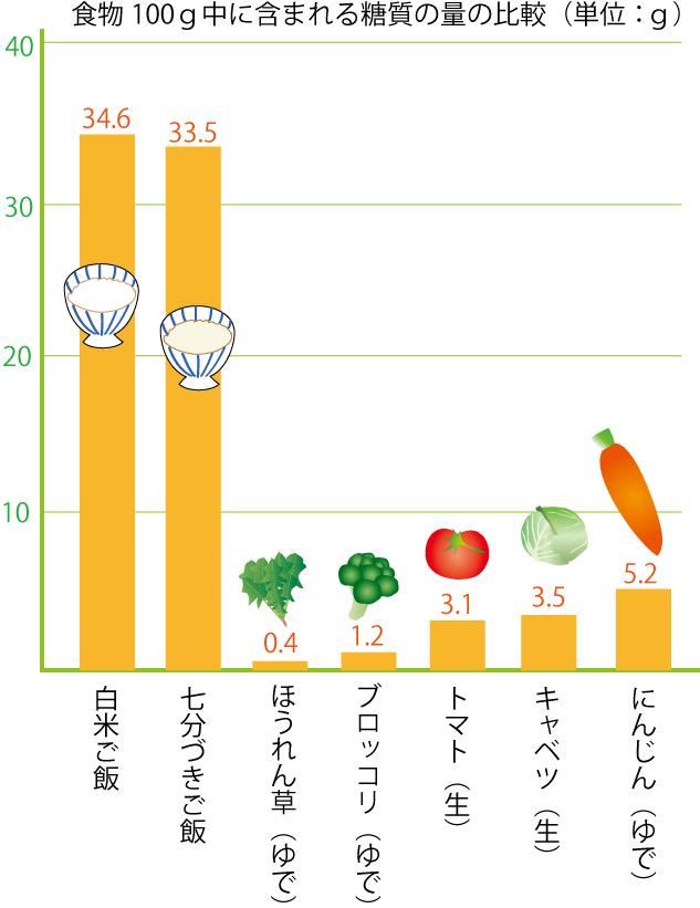 グラフーご飯と野菜の含有糖質量比較