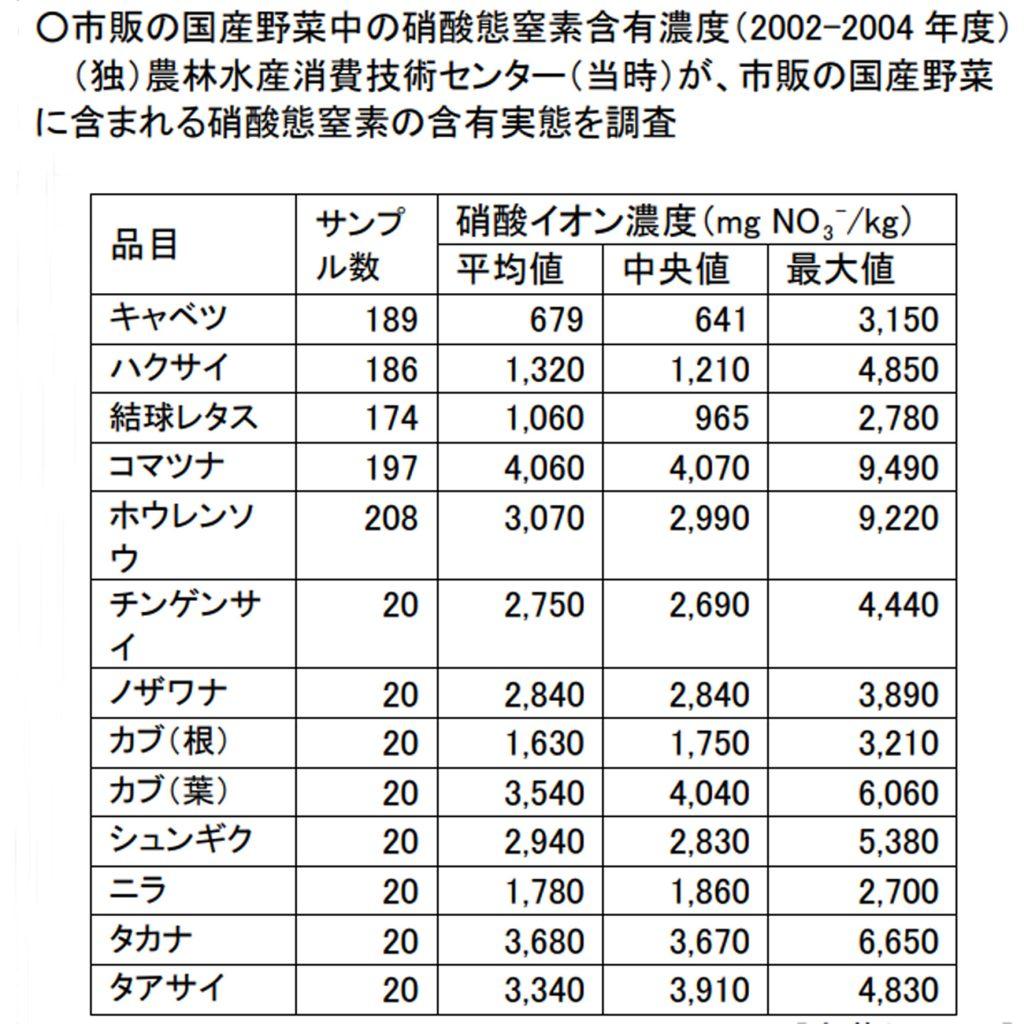 国内野菜の硝酸隊窒素濃度